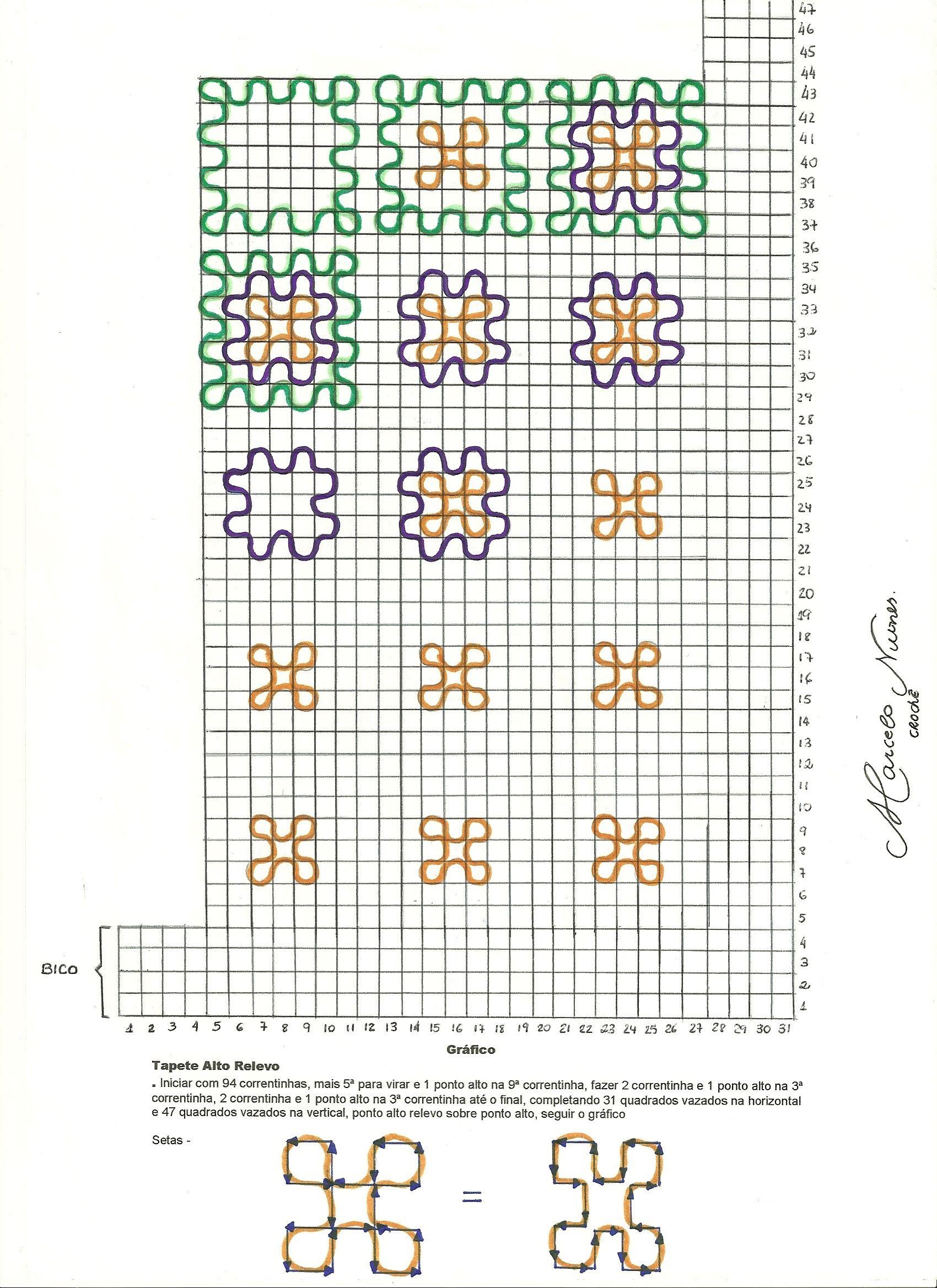 Ver Gráfico
